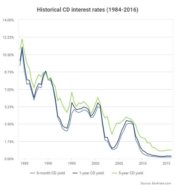 Bank CD Rates